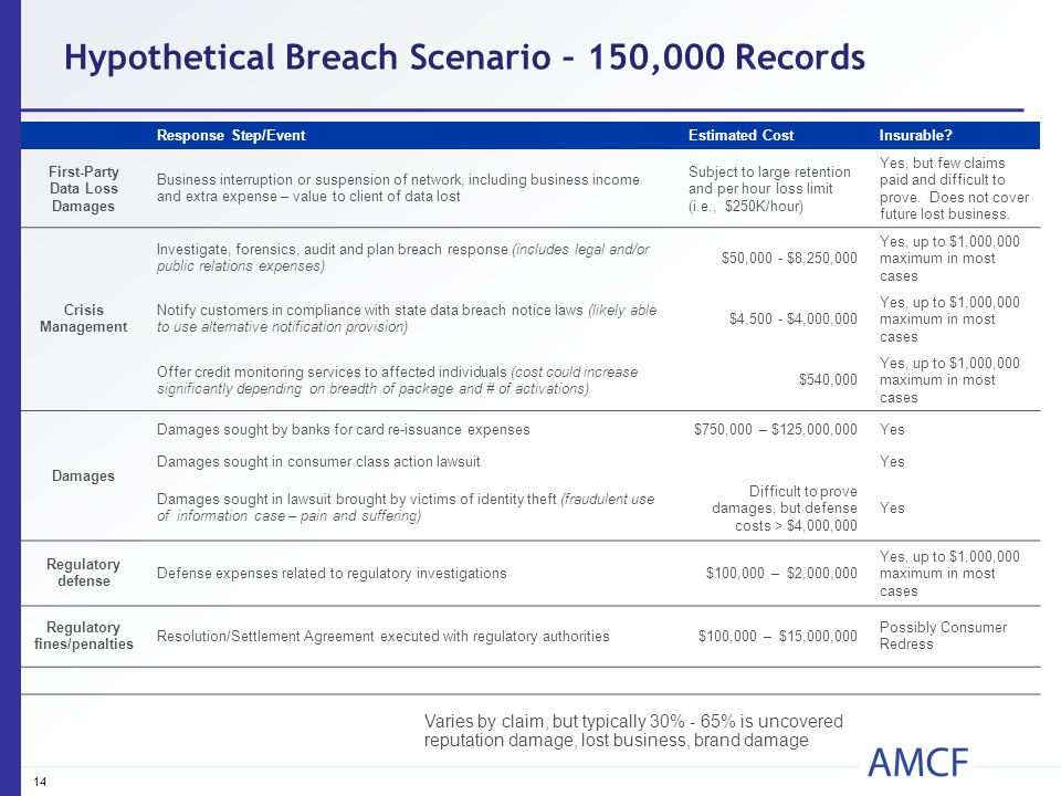 14 Hypothetical Breach Scenario – 150,000 Records Response Step/EventEstimated CostInsurable? First-Party Data Loss Damages Business interruption or s