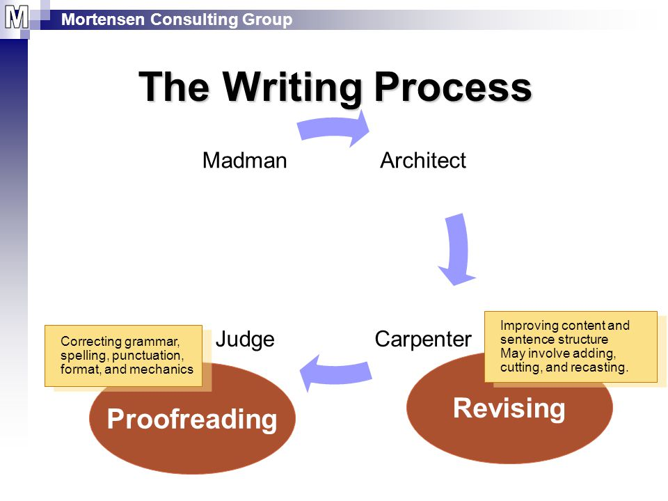 Mortensen Consulting Group The Writing Process Architect CarpenterJudge Madman Revising Improving content and sentence structure May involve adding, cutting, and recasting.
