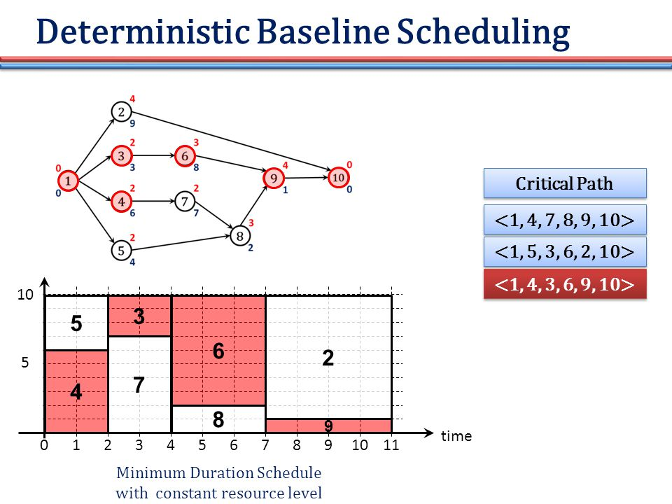 Deterministic Baseline Scheduling time 01234567891011 10 5 5 4 3 7 6 8 2 9 Minimum Duration Schedule with constant resource level Critical Path