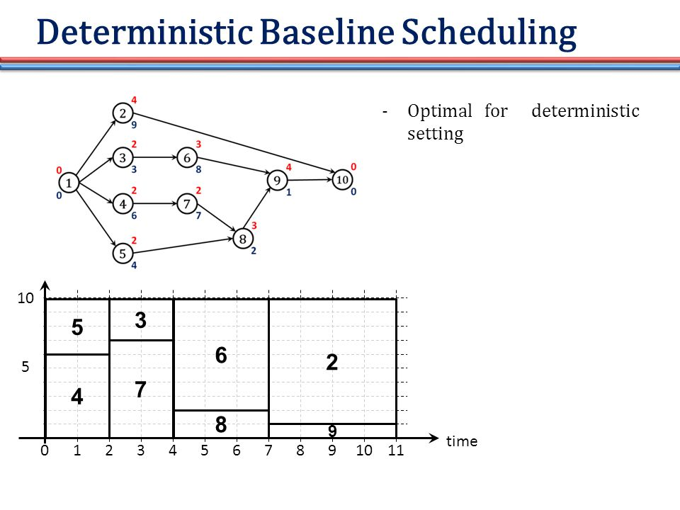 Deterministic Baseline Scheduling time 01234567891011 10 5 5 4 3 7 6 8 2 9 -Optimal for deterministic setting
