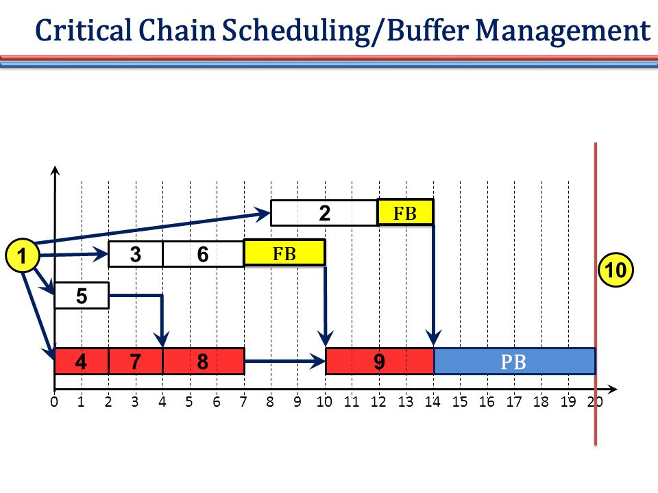 Critical Chain Scheduling/Buffer Management 01234567891011 5 4 3 7 6 8 2 9 121314151617181920 1 10 PB FB
