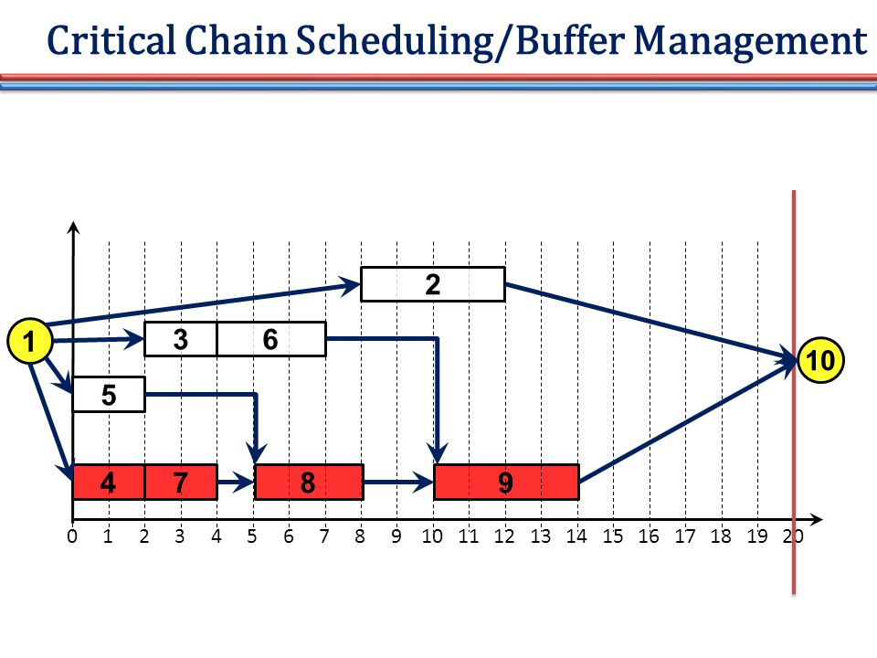 Critical Chain Scheduling/Buffer Management 01234567891011 5 4 3 7 6 8 2 9 121314151617181920 1 10