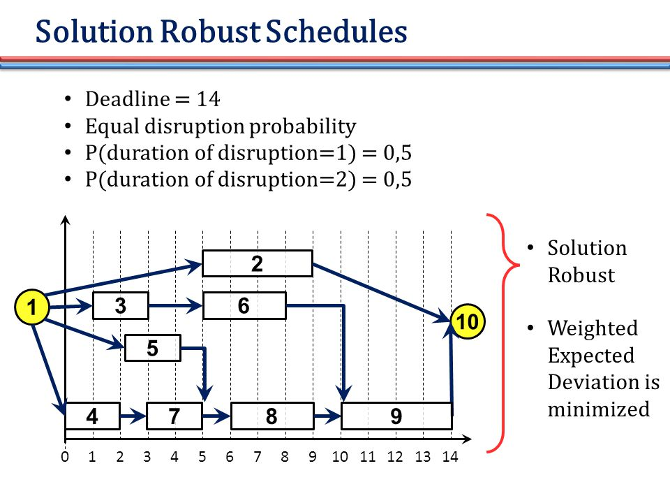 01234567891011 5 4 3 7 6 8 2 131214 1 10 Deadline = 14 Equal disruption probability P(duration of disruption=1) = 0,5 P(duration of disruption=2) = 0,5 9 Solution Robust Schedules Solution Robust Weighted Expected Deviation is minimized
