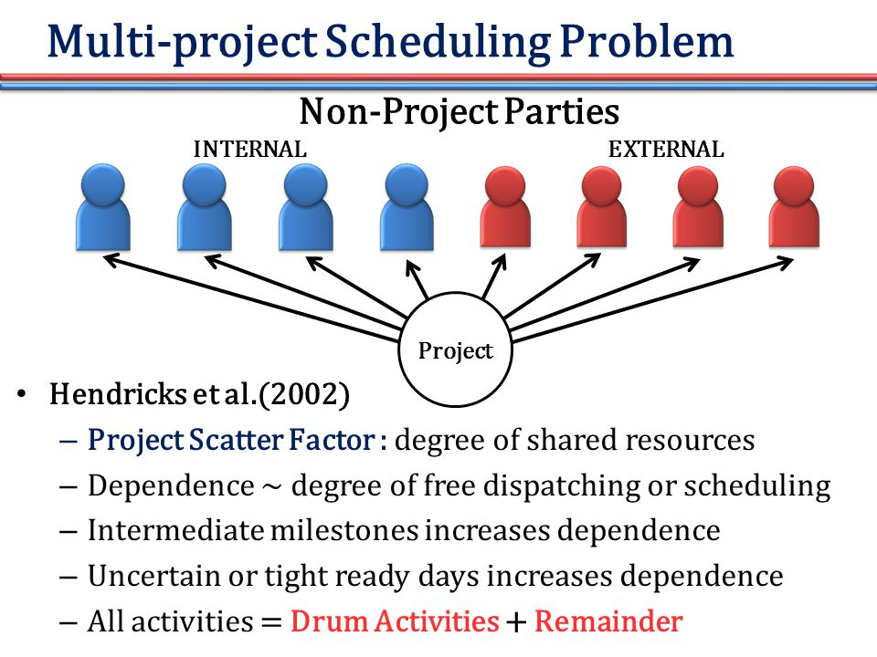 Multi-project Scheduling Problem Hendricks et al.(2002) – Project Scatter Factor : degree of shared resources – Dependence ~ degree of free dispatching or scheduling – Intermediate milestones increases dependence – Uncertain or tight ready days increases dependence – All activities = Drum Activities + Remainder Project Non-Project Parties INTERNAL EXTERNAL