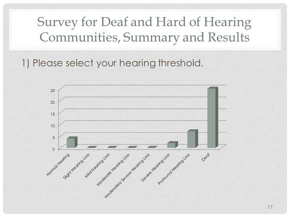 Survey for Deaf and Hard of Hearing Communities, Summary and Results 1) Please select your hearing threshold.