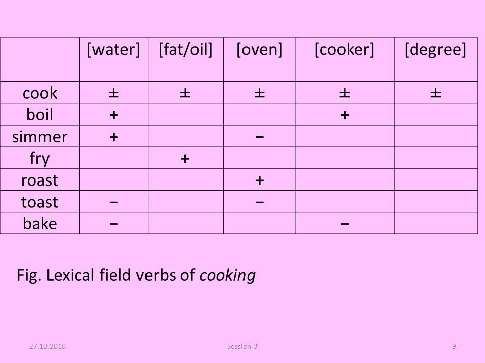 [water][fat/oil][oven][cooker][degree] cook±±±±± boil++ simmer+− fry+ roast+ toast−− bake−− 27.10.2010Session 39 Fig. Lexical field verbs of cooking