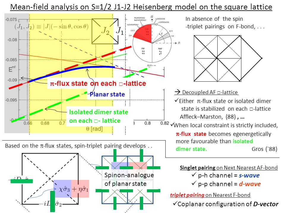 Mean-field analysis on S=1/2 J1-J2 Heisenberg model on the square lattice  Decoupled AF □-lattice Either π-flux state or isolated dimer state is stab