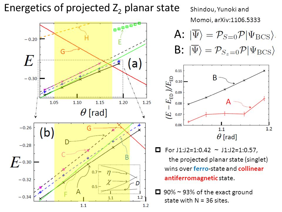 Shindou, Yunoki and Momoi, arXiv:1106.5333  For J1:J2=1:0.42 ~ J1:J2=1:0.57, the projected planar state (singlet) wins over ferro-state and collinear