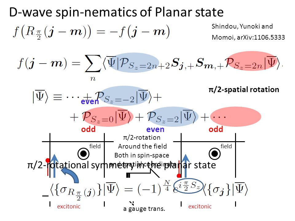 D-wave spin-nematics of Planar state field Cooper excitonic field Cooper excitonic π/2-rotation Around the field Both in spin-space and spatial coordi