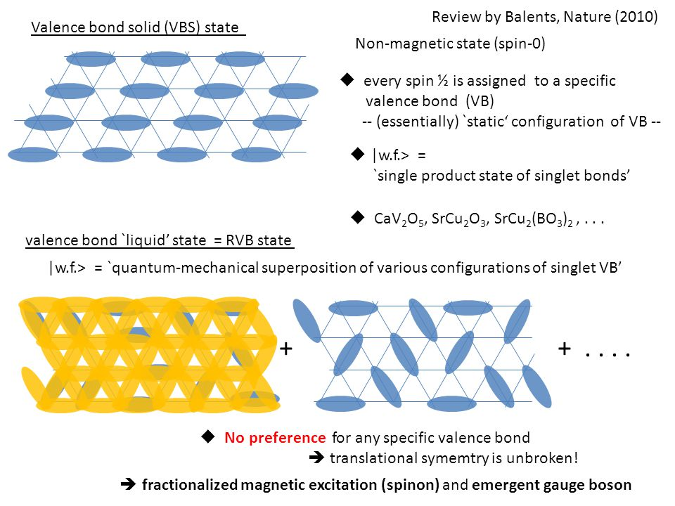 Non-magnetic state (spin-0)  |w.f.> = `single product state of singlet bonds' Valence bond solid (VBS) state  CaV 2 O 5, SrCu 2 O 3, SrCu 2 (BO 3 )