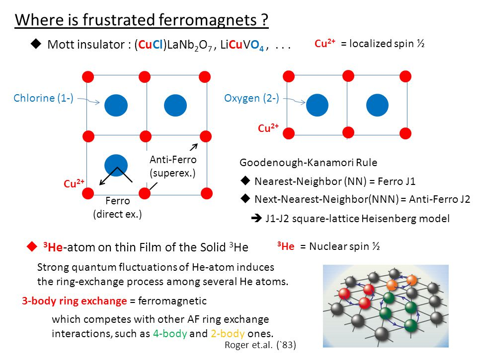 Where is frustrated ferromagnets ?  Mott insulator : (CuCl)LaNb 2 O 7, LiCuVO 4,... Cu 2+ = localized spin ½ Chlorine (1-)Oxygen (2-) Cu 2+ Goodenoug