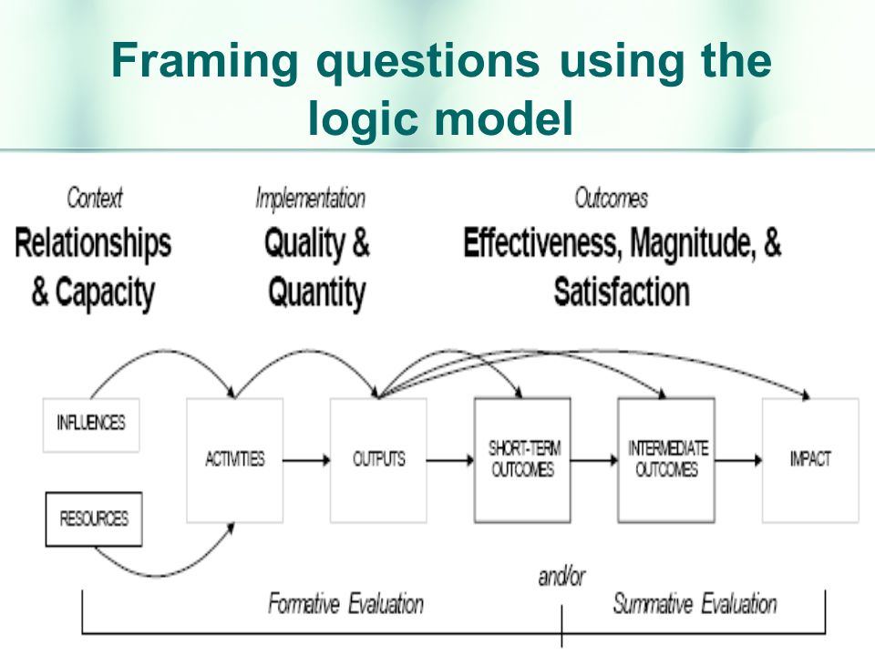 Framing questions using the logic model