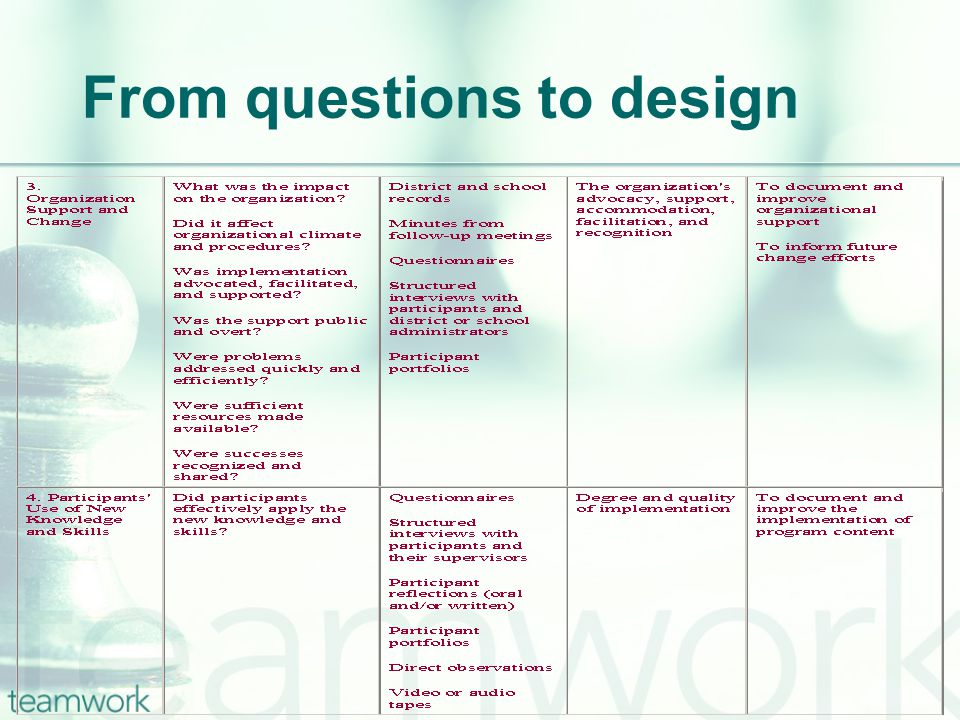 From questions to design