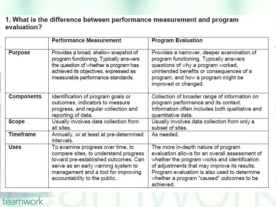 Differentiating Questions, Criteria, Indicators