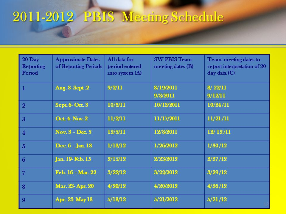 2011-2012 PBIS Meeting Schedule 20 Day Reporting Period Approximate Dates of Reporting Periods All data for period entered into system (A) SW PBIS Tea
