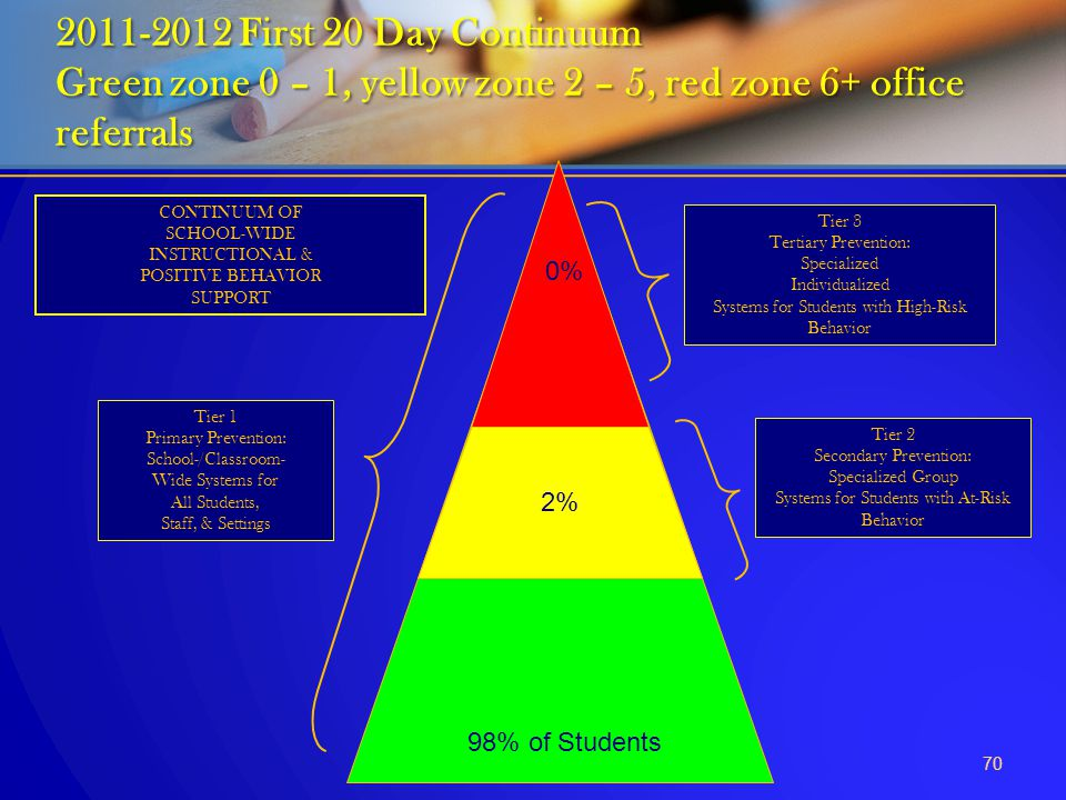 70 2011-2012 First 20 Day Continuum Green zone 0 – 1, yellow zone 2 – 5, red zone 6+ office referrals Tier 1 Primary Prevention: School-/Classroom- Wi