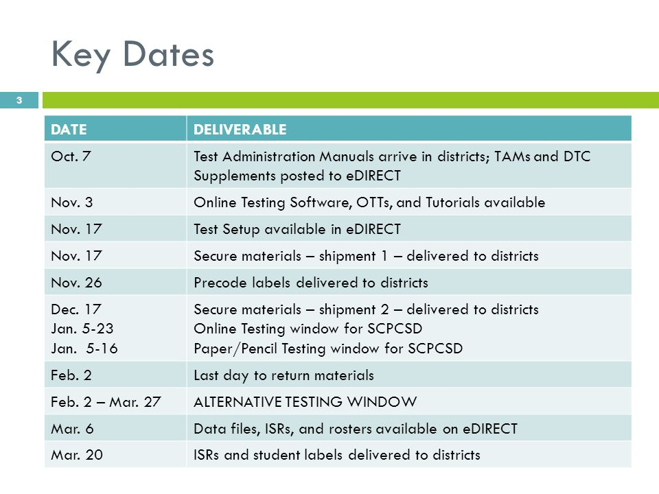 Key Dates DATEDELIVERABLE Oct. 7Test Administration Manuals arrive in districts; TAMs and DTC Supplements posted to eDIRECT Nov. 3Online Testing Softw