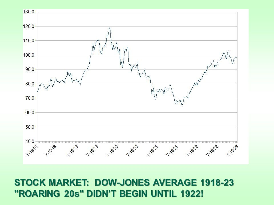 STOCK MARKET: DOW-JONES AVERAGE 1918-23 ROARING 20s DIDN'T BEGIN UNTIL 1922!