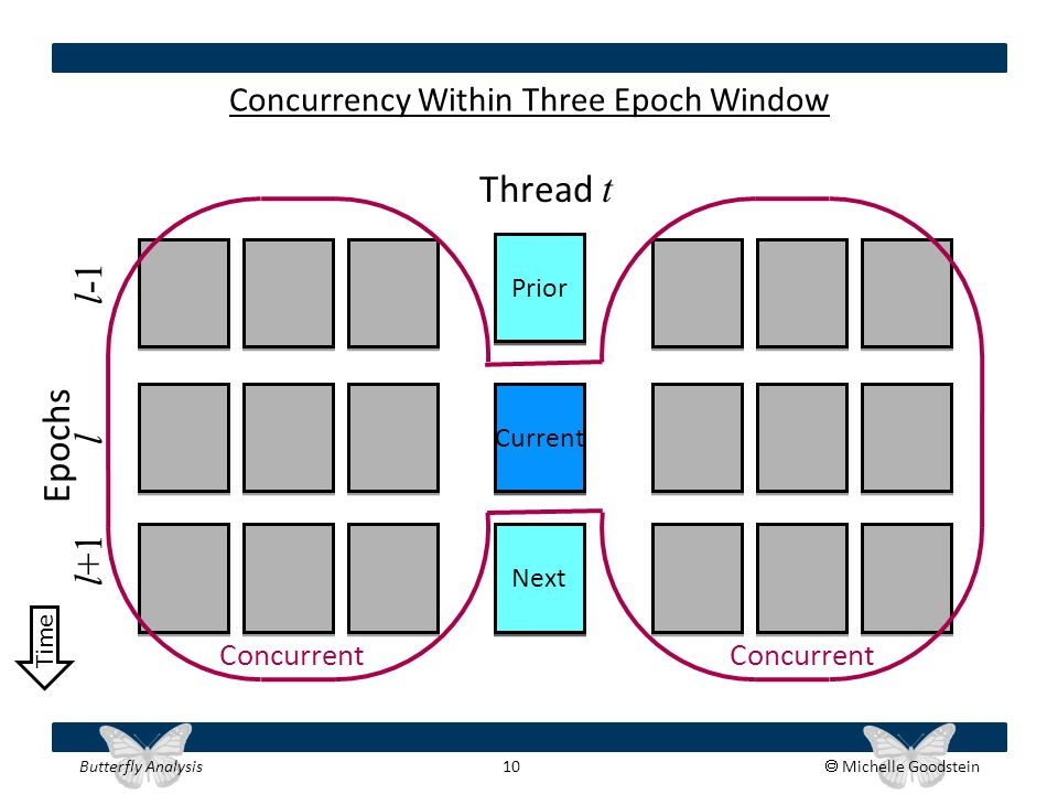 Butterfly Analysis 10  Michelle Goodstein Next Current Prior Concurrency Within Three Epoch Window Epochs l l-1 l+1 Thread t Concurrent Time