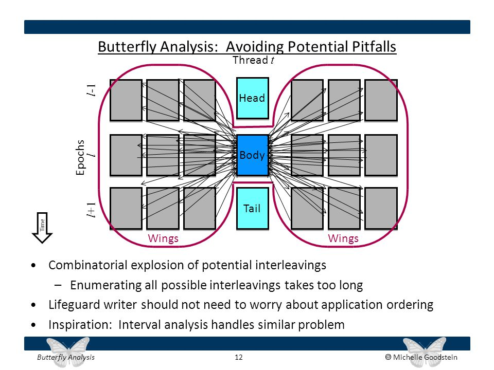 Butterfly Analysis 12  Michelle Goodstein Butterfly Analysis: Avoiding Potential Pitfalls Combinatorial explosion of potential interleavings –Enumera
