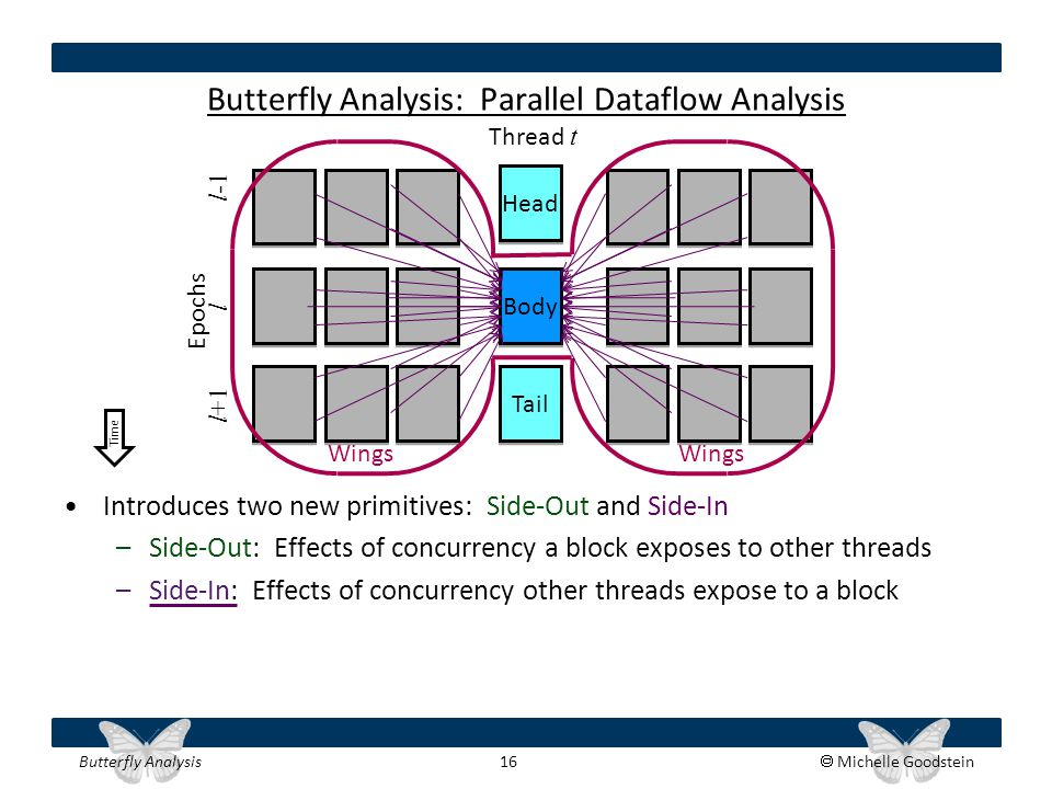 Butterfly Analysis 16  Michelle Goodstein Butterfly Analysis: Parallel Dataflow Analysis Introduces two new primitives: Side-Out and Side-In –Side-Ou