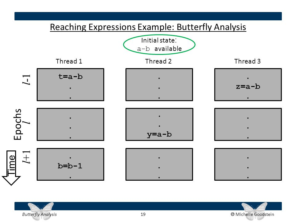 Butterfly Analysis 19  Michelle Goodstein Reaching Expressions Example: Butterfly Analysis t=a-b. z=a-b....... b=b-1......................... y=a-b T