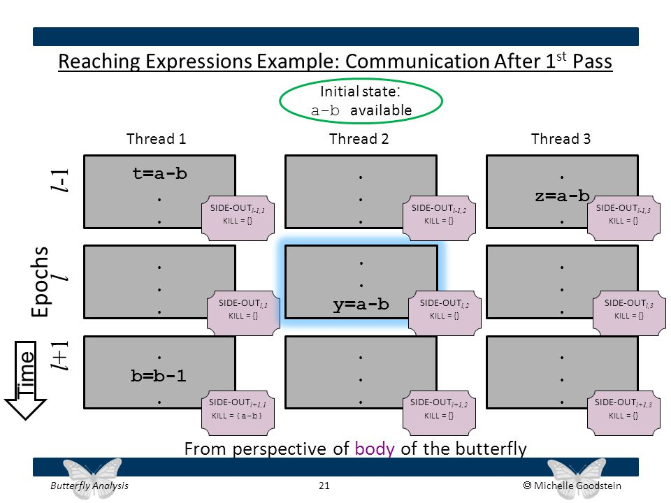 Butterfly Analysis 21  Michelle Goodstein Reaching Expressions Example: Communication After 1 st Pass t=a-b. z=a-b. Thread 1 Thread 2 Thread 3.......