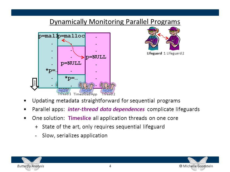 Butterfly Analysis 4  Michelle Goodstein p=malloc. *p=…. Dynamically Monitoring Parallel Programs Updating metadata straightforward for sequential pr