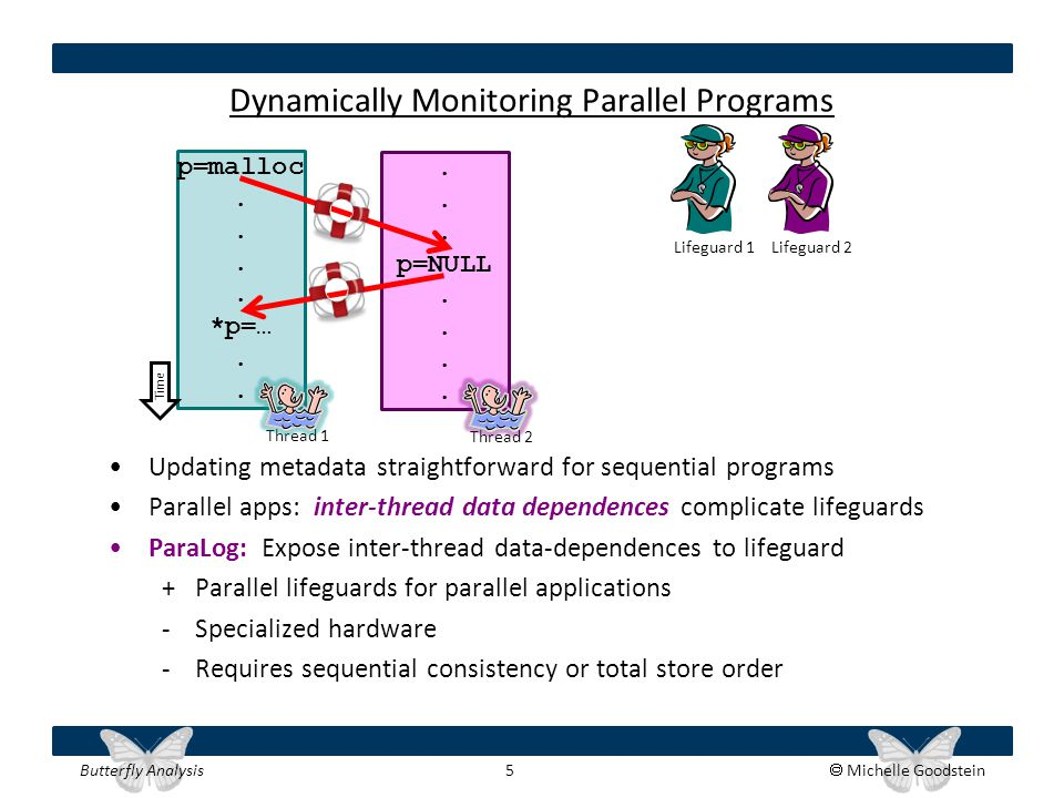 Butterfly Analysis 5  Michelle Goodstein p=malloc. *p=…. Dynamically Monitoring Parallel Programs Updating metadata straightforward for sequential pr