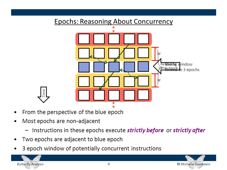 Butterfly Analysis 9  Michelle Goodstein Epochs: Reasoning About Concurrency From the perspective of the blue epoch Most epochs are non-adjacent –Ins