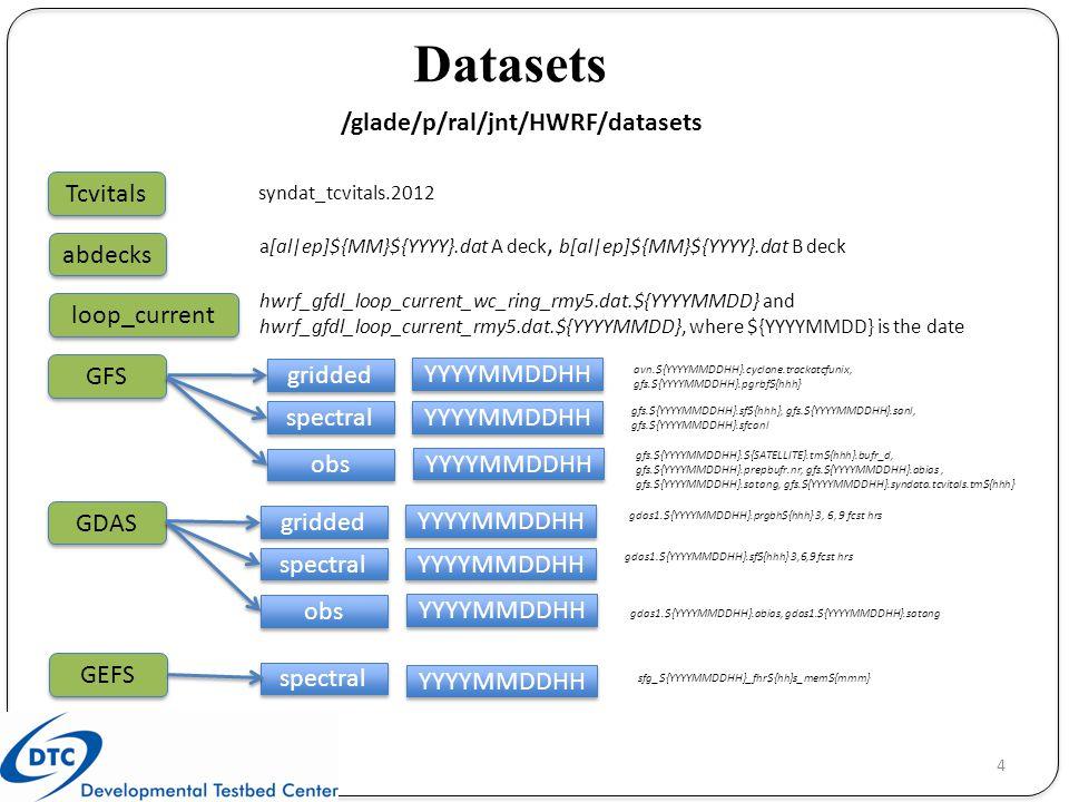 Datasets /glade/p/ral/jnt/HWRF/datasets TDR gdas1.YYYYMMDDHH.tldplr.tm00.bufr_d fix hwrf_CRTM_AerosolCoeff.bin_goestb hwrf_CRTM_imgr_g11.SpcCoeff.bin_goestb hwrf_CRTM_imgr_g12.TauCoeff.bin_goestb etc wps_geog Landuse_2m topo_2m STORM YYYYMMDDHH ocean gsi upp gfdl_ocean_topo_and_mask.eastatl gfdl_ocean_topo_and_mask.eastatl_extn gfdl_Hdeepgsu.eastatl, etc hwrf_basinscale_satinfo.txt, nam_errtable.r3dv, prepobs_errtable.hwrf etc CRTM_Coefficients HWRF_SpcCoeff HWRF_TauCoeff.......