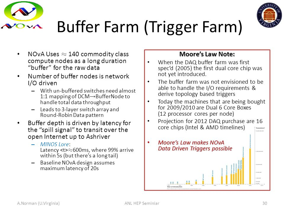 "Buffer Farm (Trigger Farm) NOvA Uses ¼ 140 commodity class compute nodes as a long duration ""buffer"" for the raw data Number of buffer nodes is networ"