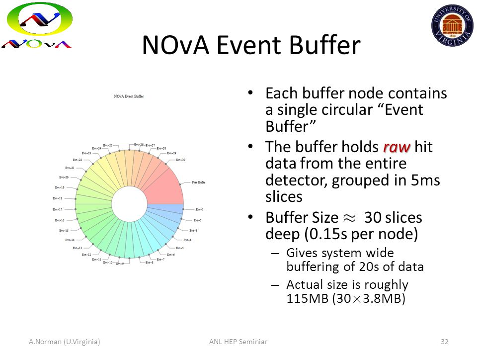 "NOvA Event Buffer Each buffer node contains a single circular ""Event Buffer"" raw The buffer holds raw hit data from the entire detector, grouped in 5m"