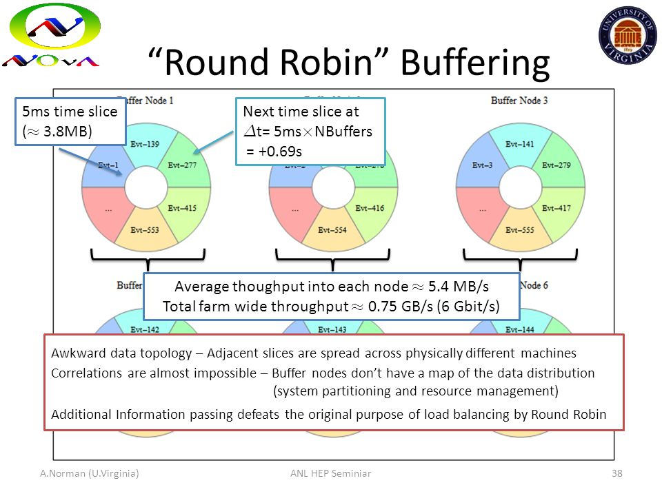 """Round Robin"" Buffering 5ms time slice ( ¼ 3.8MB) Next time slice at ¢ t= 5ms £ NBuffers = +0.69s Average thoughput into each node ¼ 5.4 MB/s Total fa"