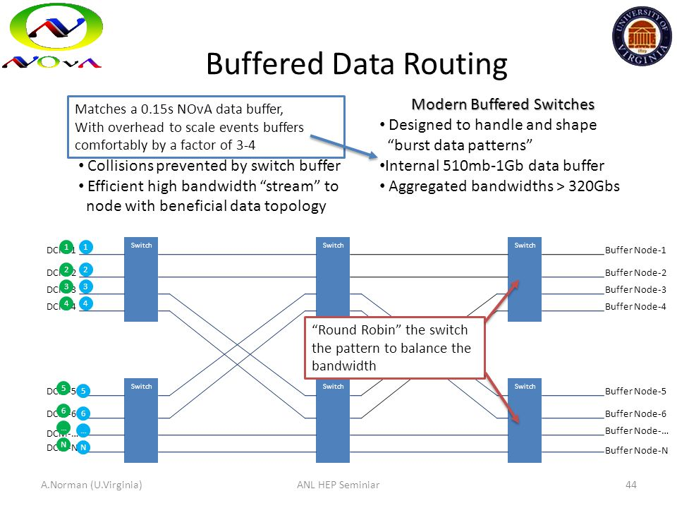 NOvA Buffered Burst out all detector data to a single buffer node for an extended period Collisions prevented by switch buffer Efficient high bandwidt