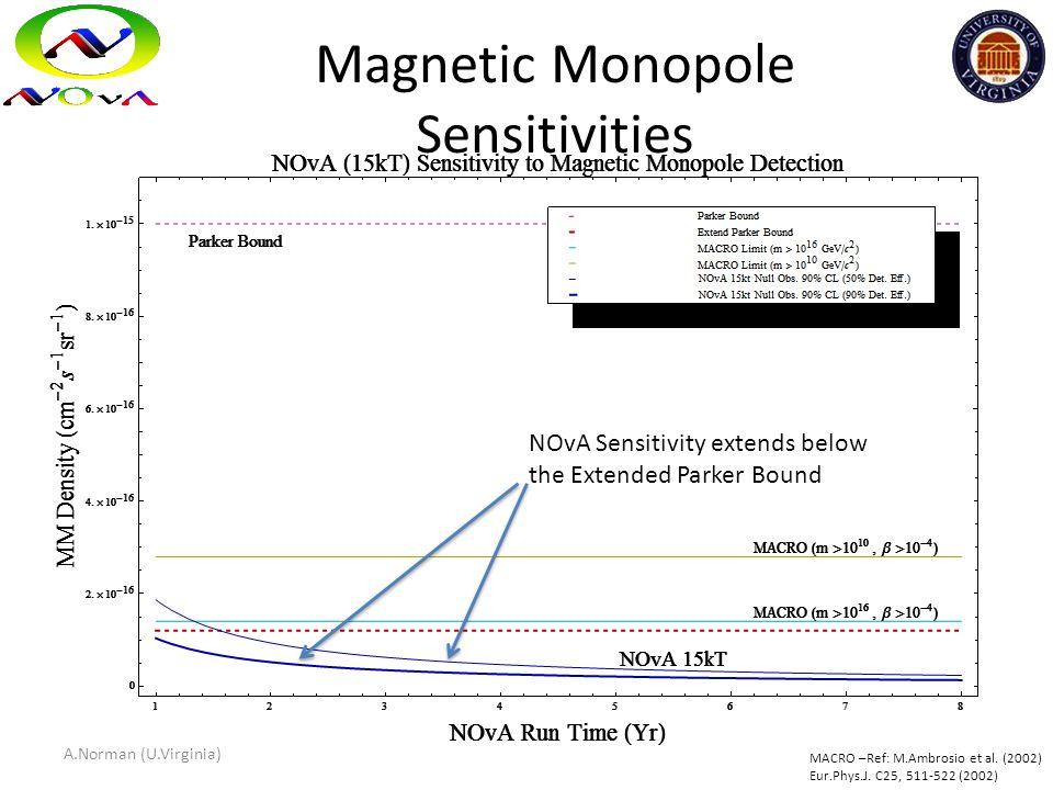 Magnetic Monopole Sensitivities NOvA Sensitivity extends below the Extended Parker Bound MACRO –Ref: M.Ambrosio et al. (2002) Eur.Phys.J. C25, 511-522
