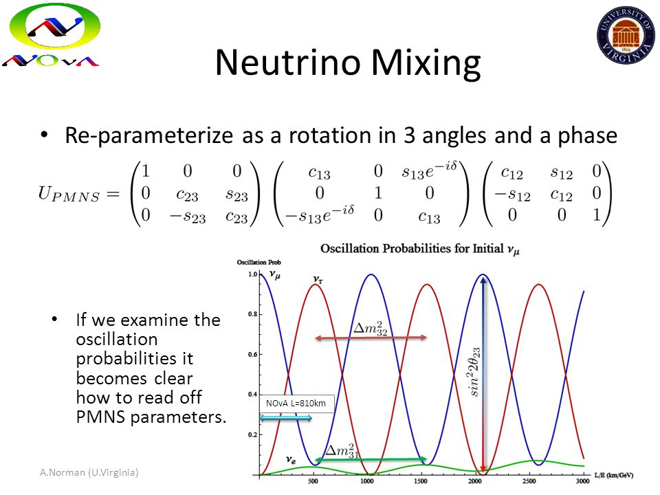 Neutrino Mixing Re-parameterize as a rotation in 3 angles and a phase NOvA L=810km If we examine the oscillation probabilities it becomes clear how to