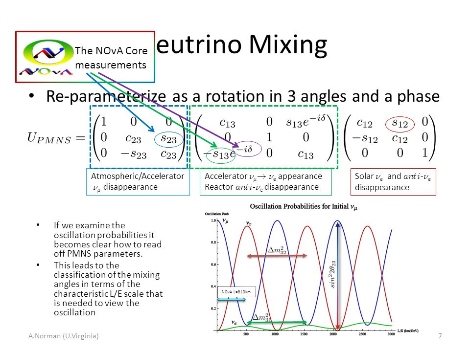 Neutrino Mixing Re-parameterize as a rotation in 3 angles and a phase A.Norman (U.Virginia)7 If we examine the oscillation probabilities it becomes cl