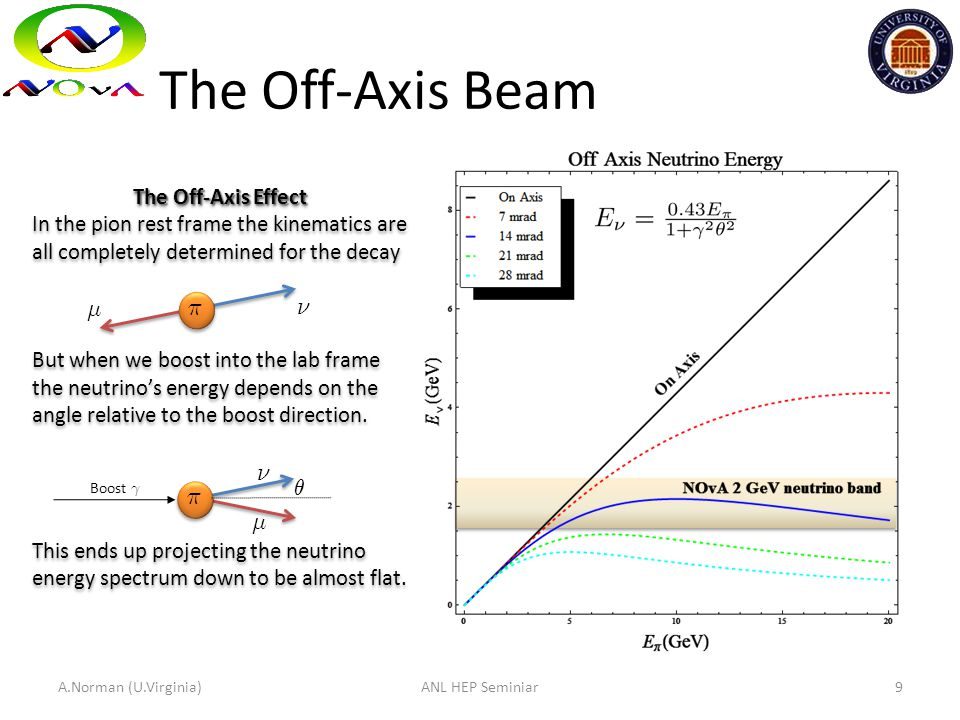 The Off-Axis Beam 9 The Off-Axis Effect In the pion rest frame the kinematics are all completely determined for the decay But when we boost into the l