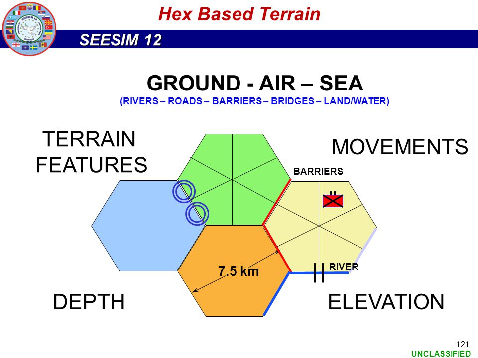 SEESIM 12 UNCLASSIFIED 7.5 km TERRAIN FEATURES ELEVATION BARRIERS MOVEMENTS GROUND - AIR – SEA (RIVERS – ROADS – BARRIERS – BRIDGES – LAND/WATER) RIVE