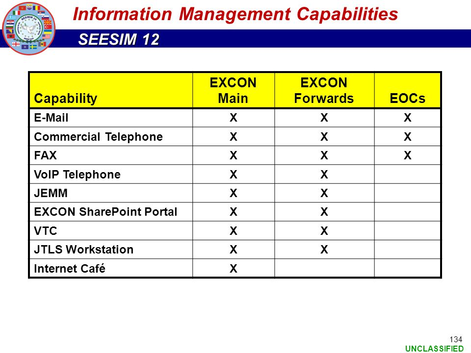 SEESIM 12 UNCLASSIFIED 134 Information Management Capabilities Capability EXCON Main EXCON ForwardsEOCs E-MailXXX Commercial Telephone XXX FAXXXX VoIP