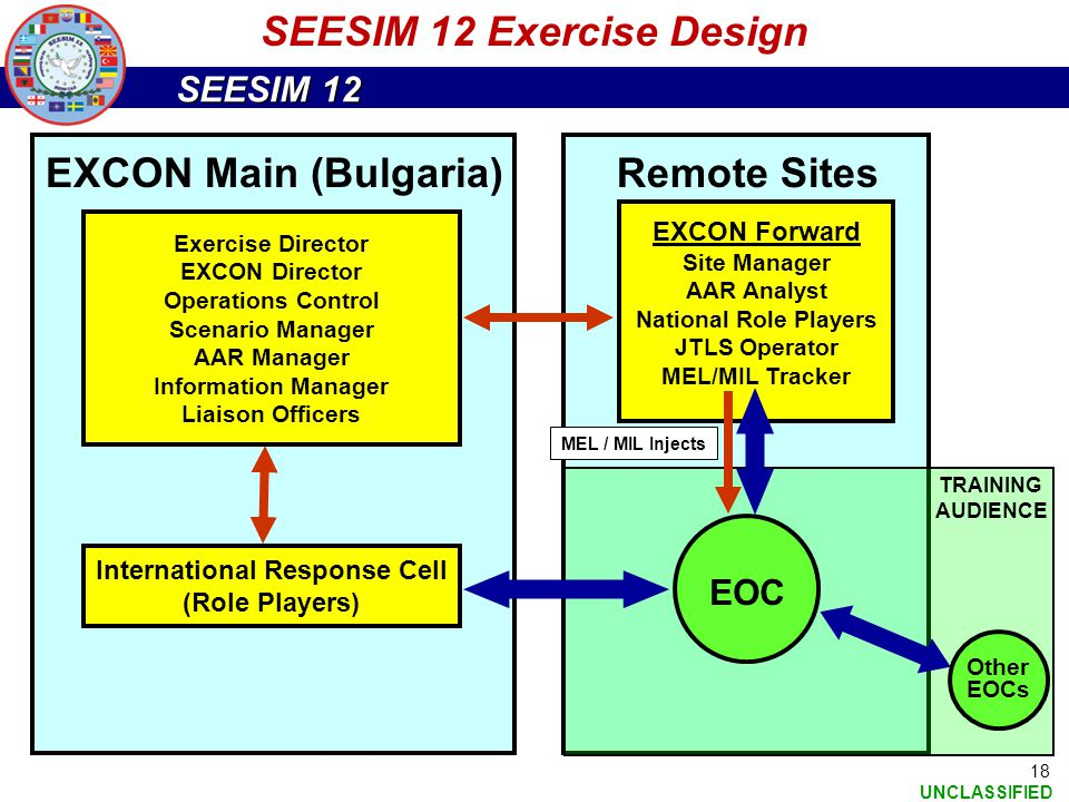 SEESIM 12 UNCLASSIFIED 18 EOC SEESIM 12 Exercise Design EXCON Main (Bulgaria) Exercise Director EXCON Director Operations Control Scenario Manager AAR