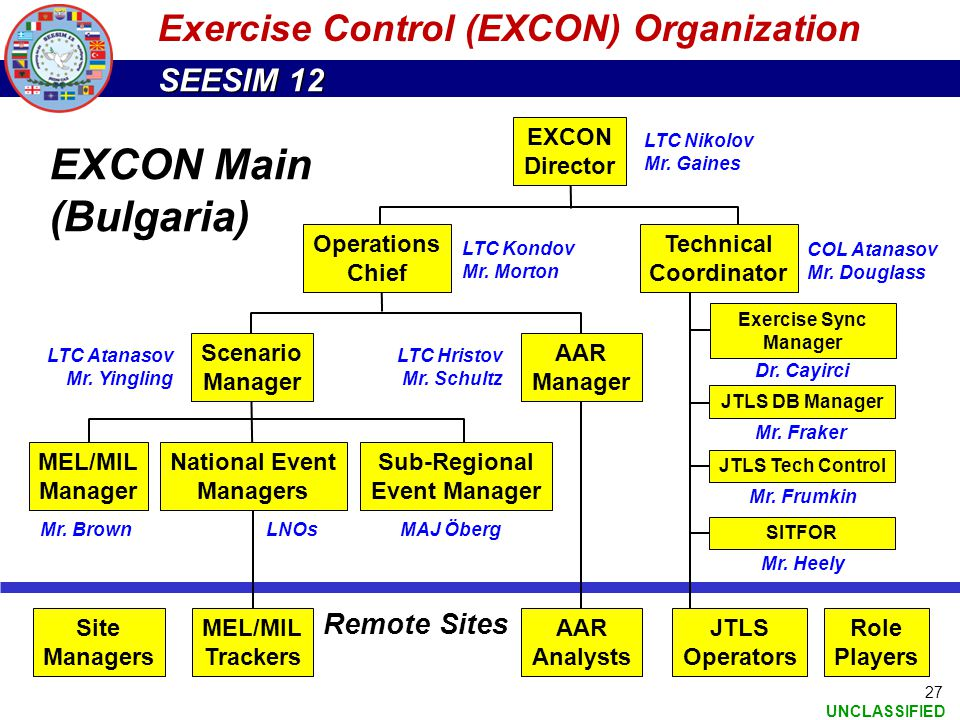 SEESIM 12 UNCLASSIFIED 27 Exercise Control (EXCON) Organization Operations Chief Scenario Manager MEL/MIL Manager Sub-Regional Event Manager EXCON Dir