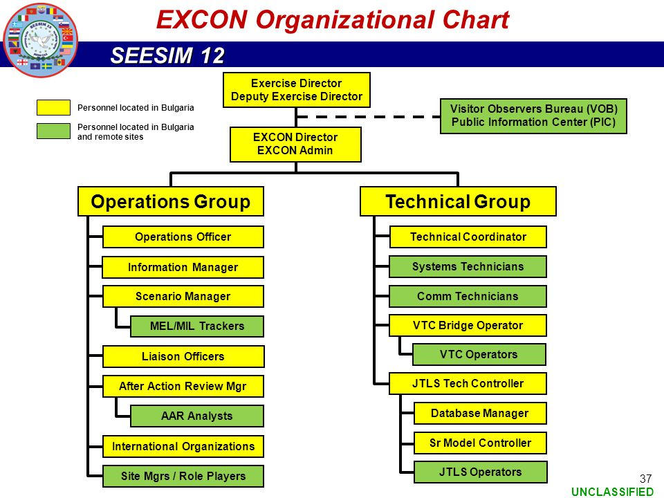 SEESIM 12 UNCLASSIFIED 37 EXCON Organizational Chart Exercise Director Deputy Exercise Director EXCON Director EXCON Admin Visitor Observers Bureau (V