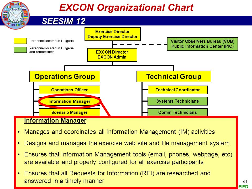 SEESIM 12 UNCLASSIFIED 41 EXCON Organizational Chart Exercise Director Deputy Exercise Director EXCON Director EXCON Admin Visitor Observers Bureau (V