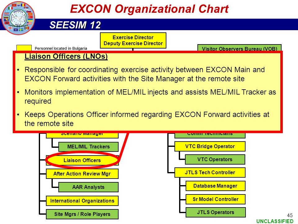 SEESIM 12 UNCLASSIFIED 45 EXCON Organizational Chart Exercise Director Deputy Exercise Director EXCON Director EXCON Admin Visitor Observers Bureau (V