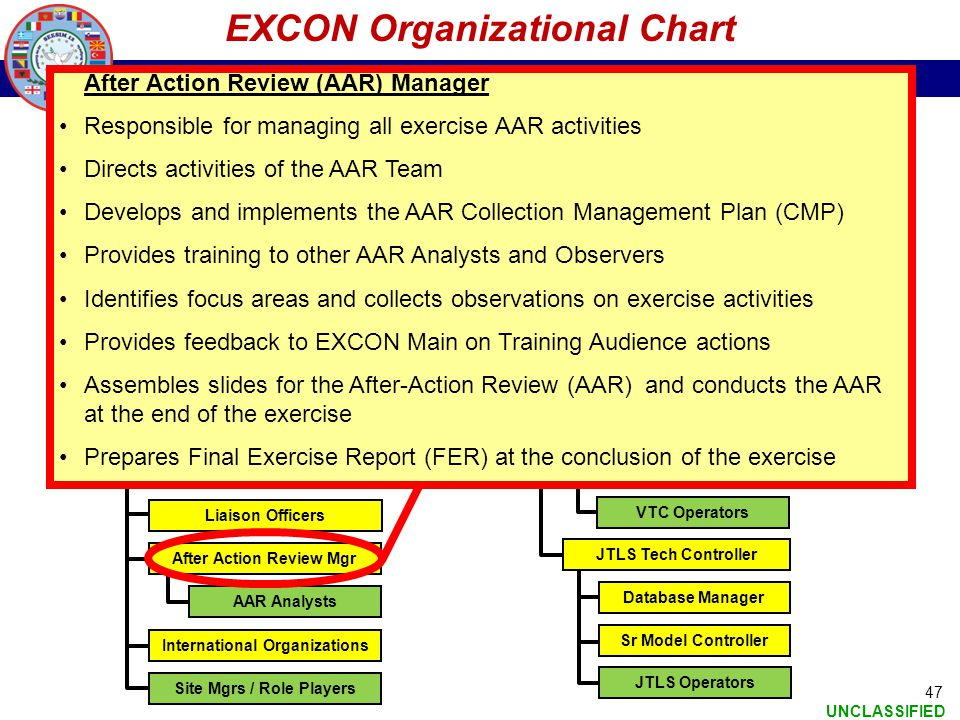 SEESIM 12 UNCLASSIFIED 47 EXCON Organizational Chart Exercise Director Deputy Exercise Director EXCON Director EXCON Admin Visitor Observers Bureau (V
