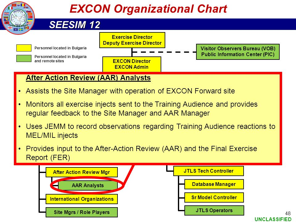 SEESIM 12 UNCLASSIFIED 48 EXCON Organizational Chart Exercise Director Deputy Exercise Director EXCON Director EXCON Admin Visitor Observers Bureau (V