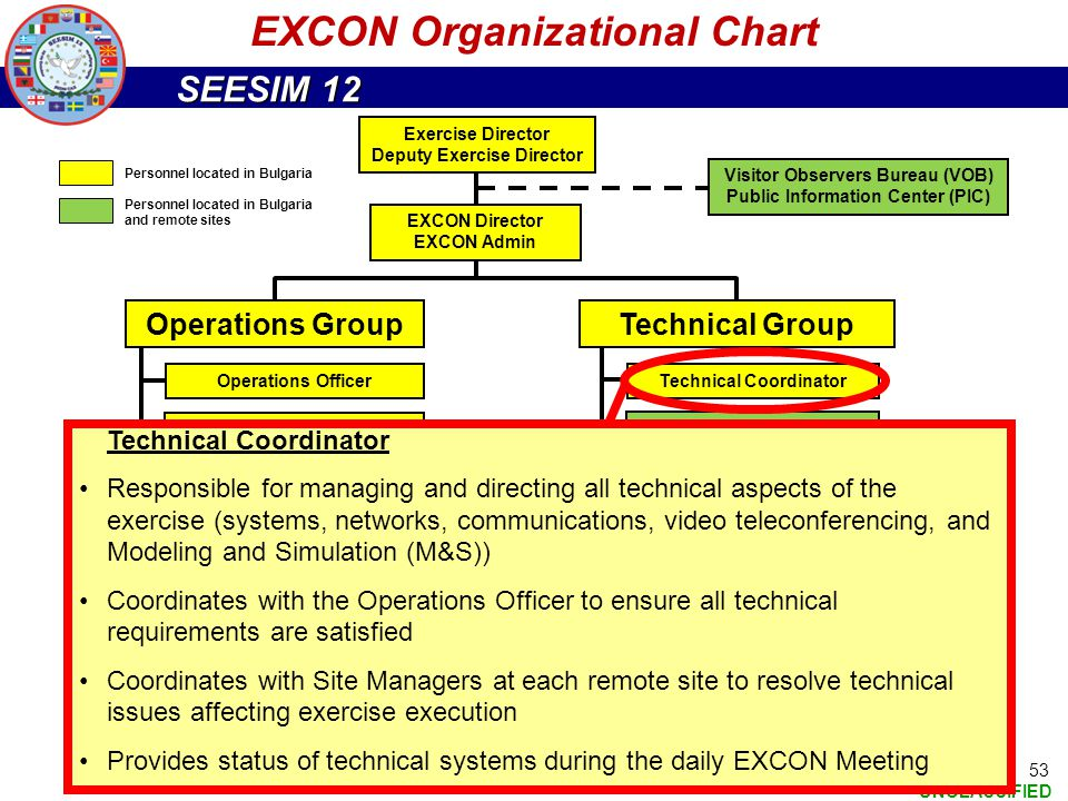 SEESIM 12 UNCLASSIFIED 53 EXCON Organizational Chart Exercise Director Deputy Exercise Director EXCON Director EXCON Admin Visitor Observers Bureau (V