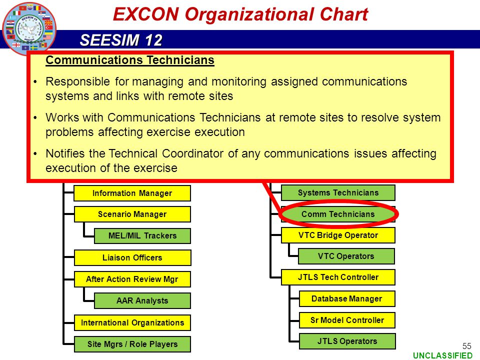 SEESIM 12 UNCLASSIFIED 55 EXCON Organizational Chart Exercise Director Deputy Exercise Director EXCON Director EXCON Admin Visitor Observers Bureau (V